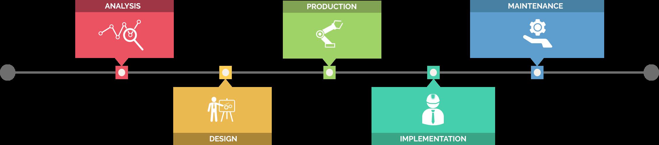 Arionex Process