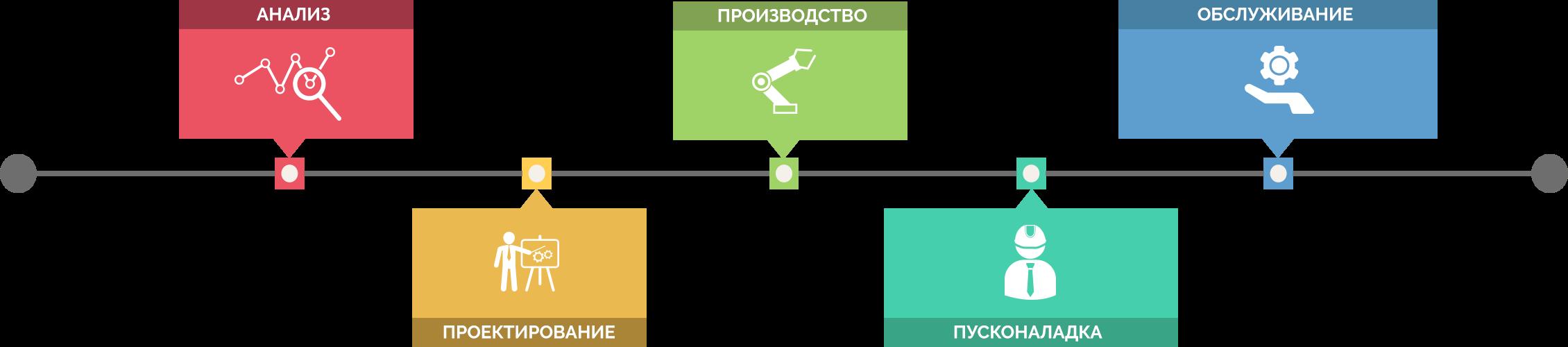 Arionex процесс